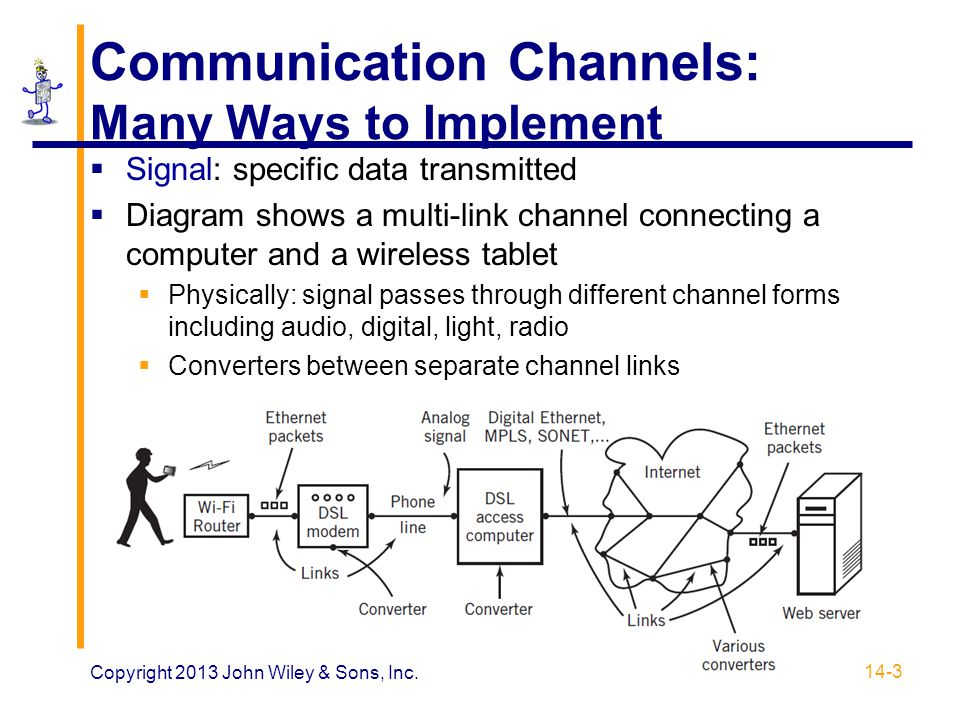 Communication Channels: Many Ways to Implement  Signal: specific data transmitted  Diagram shows a multi-link channel connecting a computer and a wi