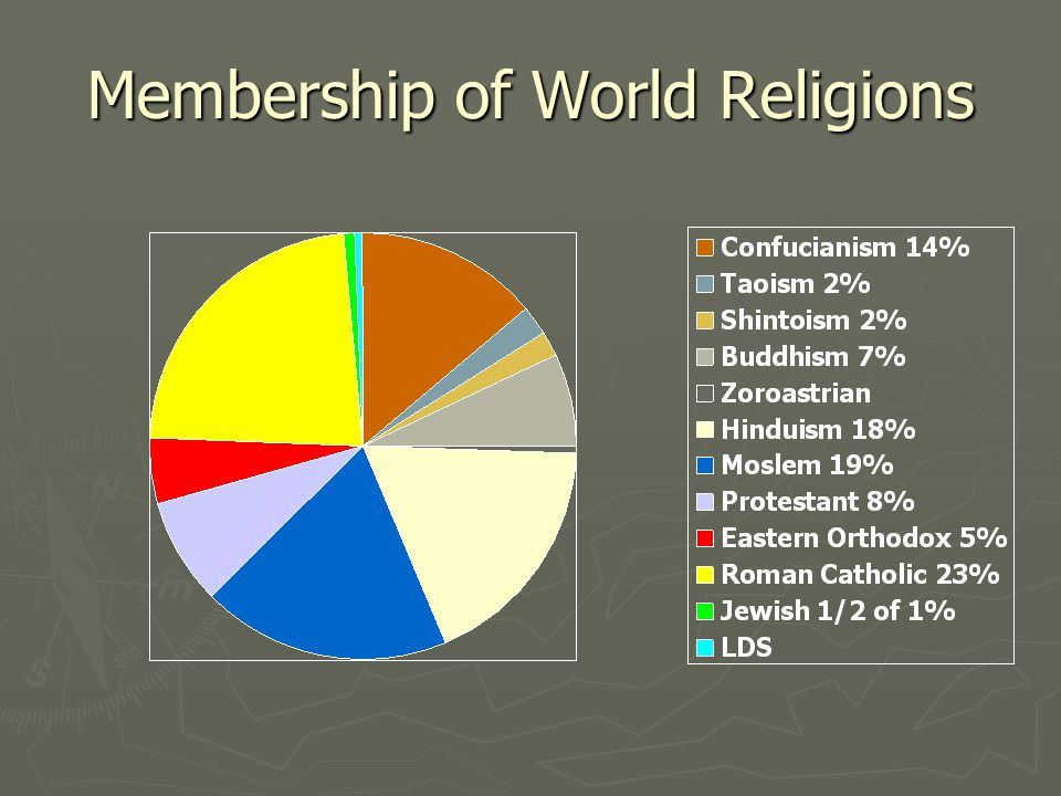 Membership of World Religions