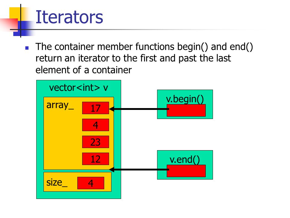 Iterators The container member functions begin() and end() return an iterator to the first and past the last element of a container vector v array_ 17 4 23 12 size_ 4 v.end() v.begin()