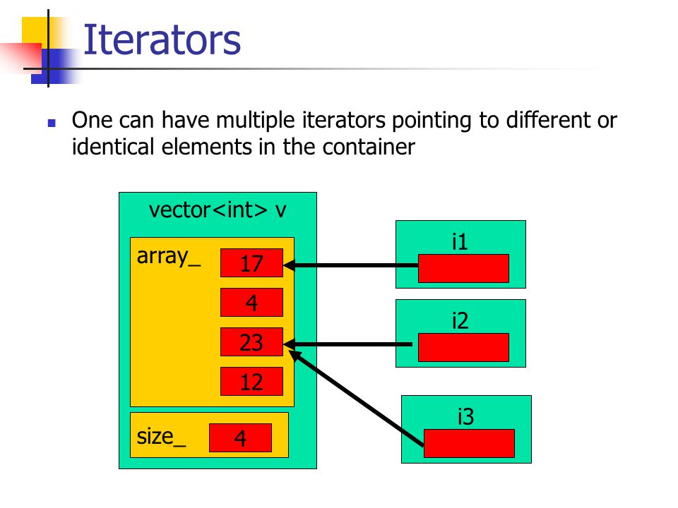 Iterators One can have multiple iterators pointing to different or identical elements in the container vector v array_ 17 4 23 12 size_ 4 i3 i1 i2