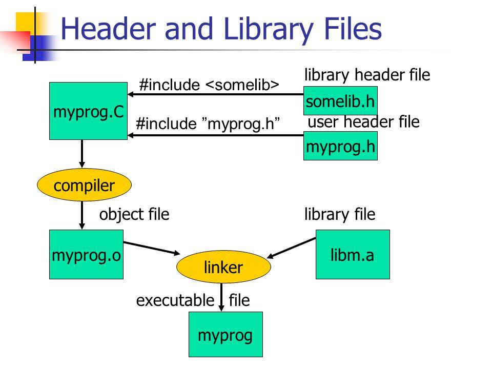 Header and Library Files myprog.C somelib.h myprog.h #include #include myprog.h myprog.o myprog libm.a user header file compiler linker library header file library fileobject file executable file