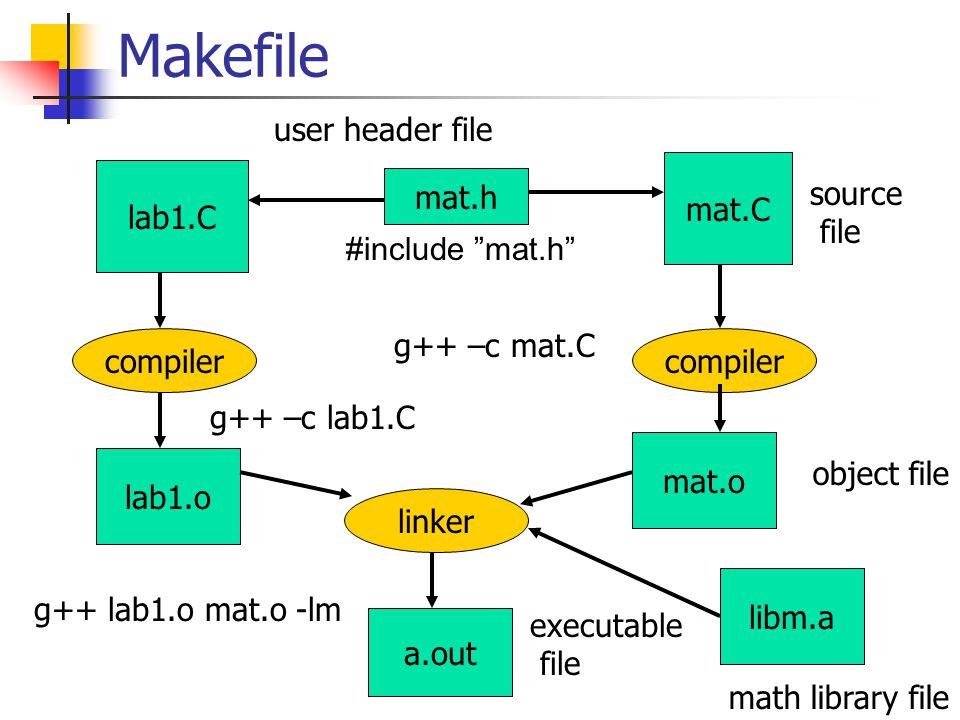 Makefile lab1.C mat.h #include mat.h lab1.o a.out libm.a user header file compiler linker math library file executable file mat.C compiler mat.o object file g++ –c lab1.C g++ –c mat.C source file g++ lab1.o mat.o -lm