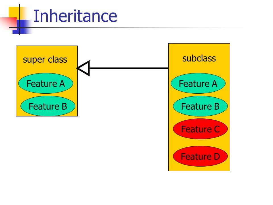 Inheritance super class Feature B Feature A subclass Feature B Feature A Feature C Feature D
