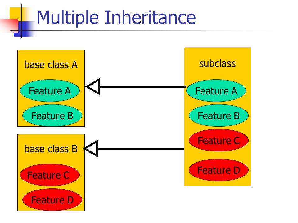 Multiple Inheritance base class A Feature B Feature A subclass Feature B Feature A Feature C Feature D base class B Feature D Feature C