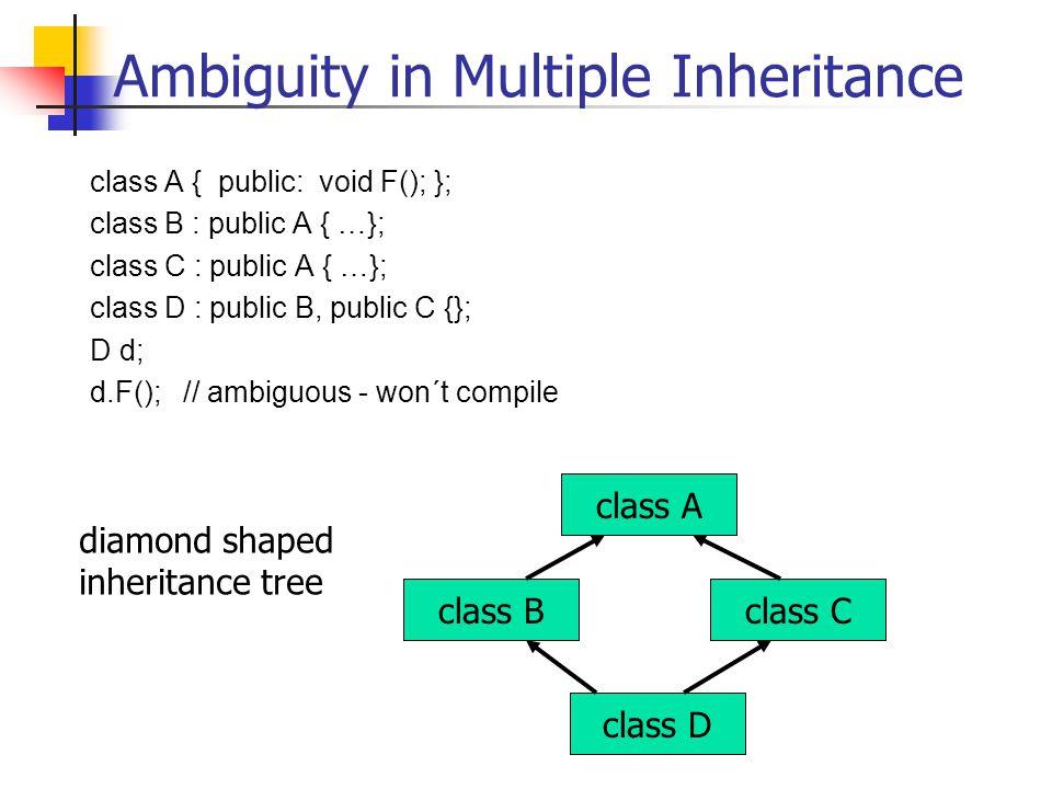 Ambiguity in Multiple Inheritance class A { public: void F(); }; class B : public A { …}; class C : public A { …}; class D : public B, public C {}; D d; d.F(); // ambiguous - won´t compile class A class Bclass C class D diamond shaped inheritance tree