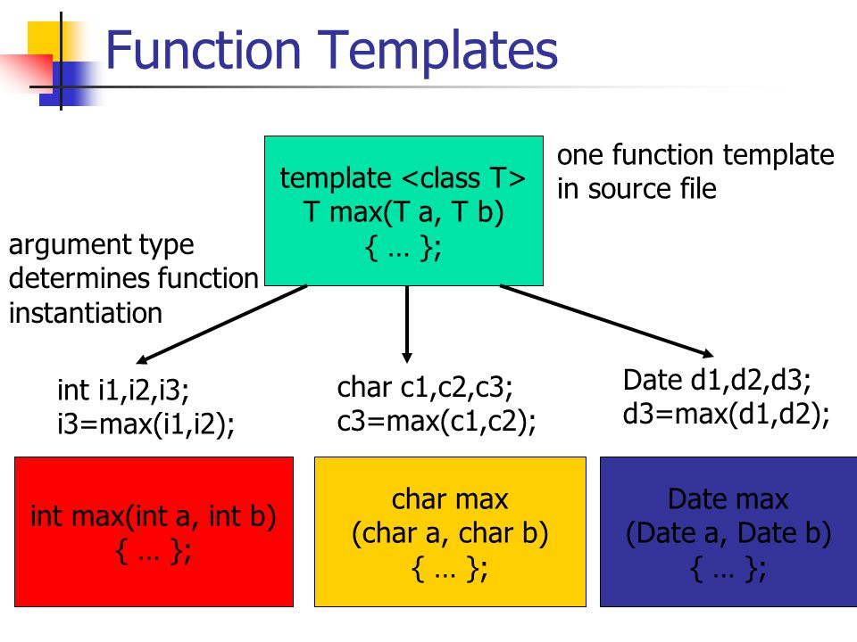Function Templates template T max(T a, T b) { … }; int max(int a, int b) { … }; int i1,i2,i3; i3=max(i1,i2); char max (char a, char b) { … }; char c1,c2,c3; c3=max(c1,c2); Date max (Date a, Date b) { … }; Date d1,d2,d3; d3=max(d1,d2); one function template in source file argument type determines function instantiation