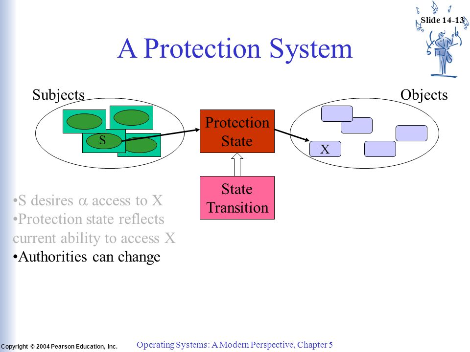 Slide 14-13 Copyright © 2004 Pearson Education, Inc. Operating Systems: A Modern Perspective, Chapter 5 A Protection System Subjects X S Objects Prote