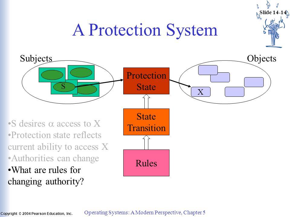 Slide 14-14 Copyright © 2004 Pearson Education, Inc.