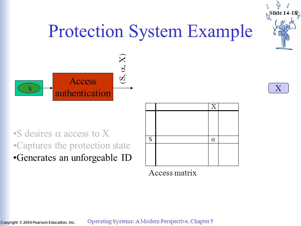 Slide 14-18 Copyright © 2004 Pearson Education, Inc.