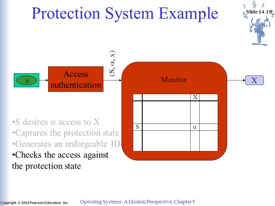 Slide 14-19 Copyright © 2004 Pearson Education, Inc. Operating Systems: A Modern Perspective, Chapter 5 Protection System Example S X  S Access authe