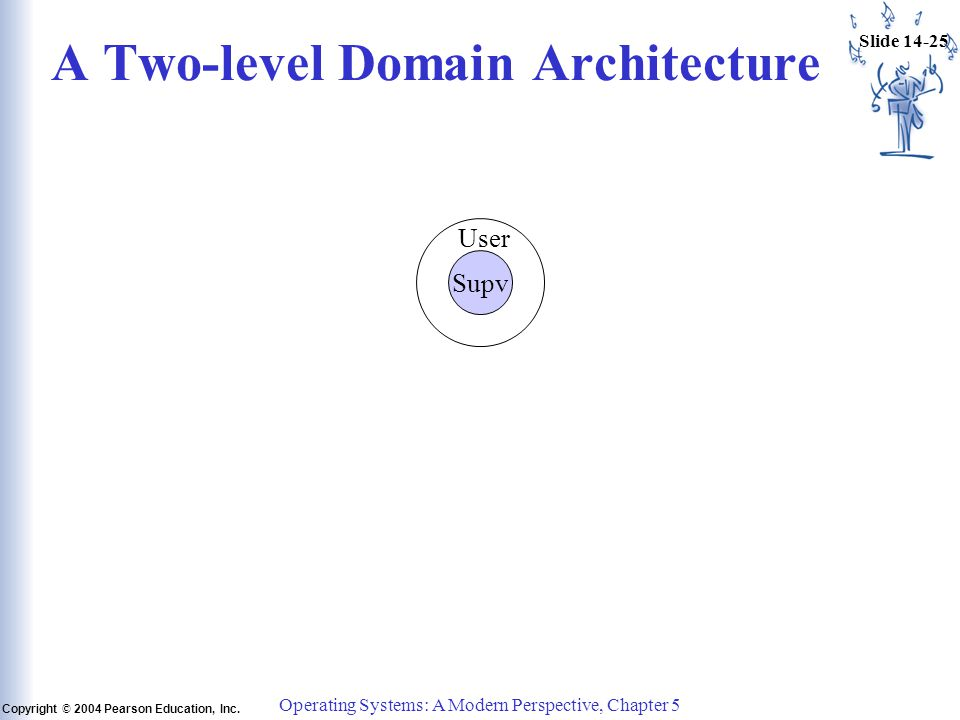 Slide 14-25 Copyright © 2004 Pearson Education, Inc. Operating Systems: A Modern Perspective, Chapter 5 A Two-level Domain Architecture Supv User
