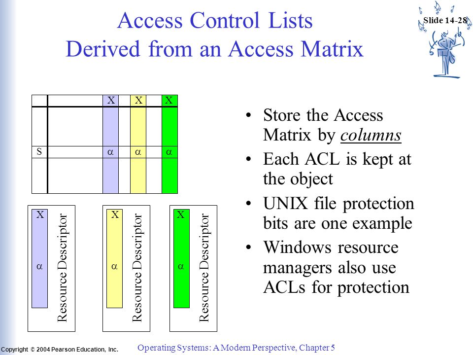 Slide 14-28 Copyright © 2004 Pearson Education, Inc. Operating Systems: A Modern Perspective, Chapter 5 Access Control Lists Derived from an Access Ma