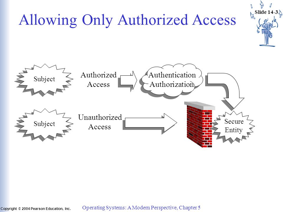 Slide 14-3 Copyright © 2004 Pearson Education, Inc. Operating Systems: A Modern Perspective, Chapter 5 Allowing Only Authorized Access Unauthorized Ac