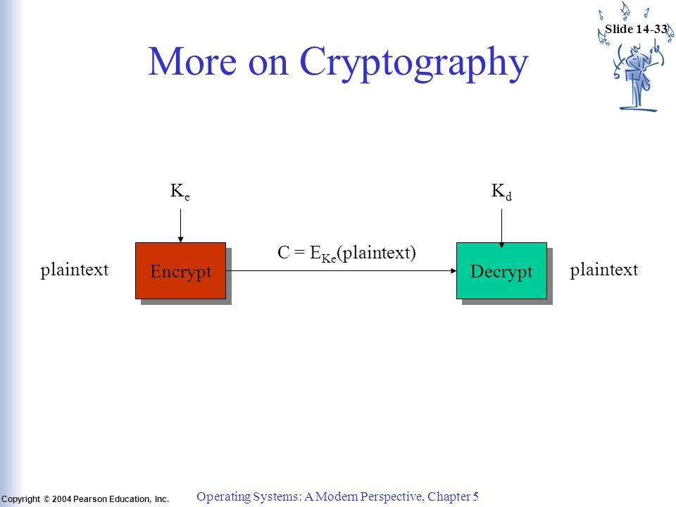 Slide 14-33 Copyright © 2004 Pearson Education, Inc. Operating Systems: A Modern Perspective, Chapter 5 More on Cryptography plaintext Encrypt Decrypt