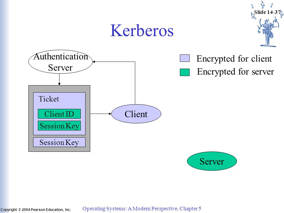 Slide 14-37 Copyright © 2004 Pearson Education, Inc. Operating Systems: A Modern Perspective, Chapter 5 Kerberos Authentication Server Client Server C
