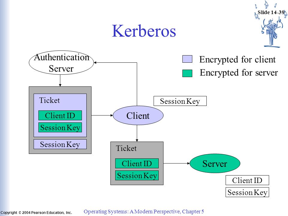 Slide 14-39 Copyright © 2004 Pearson Education, Inc. Operating Systems: A Modern Perspective, Chapter 5 Kerberos Authentication Server Client Server C