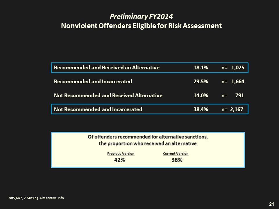 Recommended and Received an Alternative18.1%n= 1,025 Recommended and Incarcerated29.5%n= 1,664 Not Recommended and Received Alternative14.0%n= 791 Not Recommended and Incarcerated38.4%n= 2,167 Preliminary FY2014 Nonviolent Offenders Eligible for Risk Assessment 21 N=5,647, 2 Missing Alternative Info Of offenders recommended for alternative sanctions, the proportion who received an alternative Previous VersionCurrent Version 42% 38% 42% 38% Of offenders recommended for alternative sanctions, the proportion who received an alternative Previous VersionCurrent Version 42% 38% 42% 38%