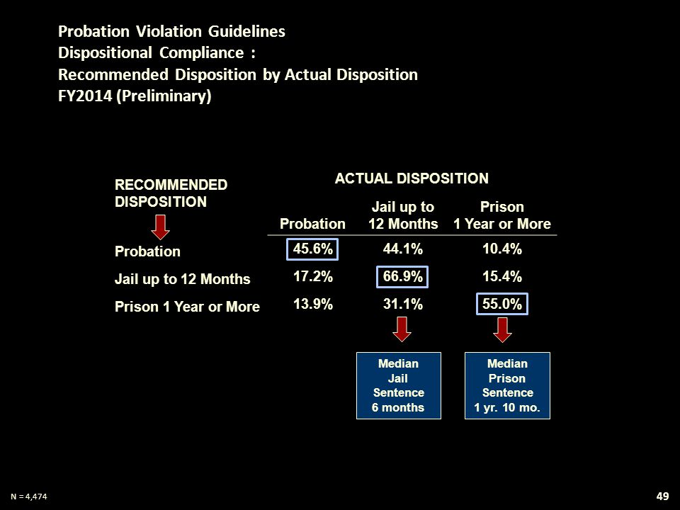 RECOMMENDED DISPOSITION ACTUAL DISPOSITION Probation Jail up to 12 Months Prison 1 Year or More Probation 45.6%44.1%10.4% Jail up to 12 Months 17.2%66.9%15.4% Prison 1 Year or More 13.9%31.1%55.0% Probation Violation Guidelines Dispositional Compliance : Recommended Disposition by Actual Disposition FY2014 (Preliminary) Median Jail Sentence 6 months Median Prison Sentence 1 yr.