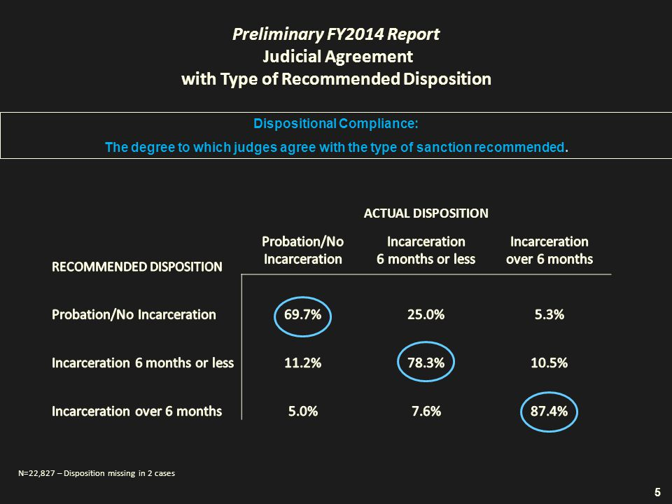 Preliminary FY2014 Report Judicial Agreement with Type of Recommended Disposition ACTUAL DISPOSITION Dispositional Compliance: The degree to which judges agree with the type of sanction recommended.