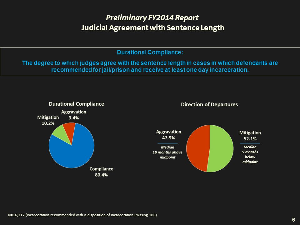 Preliminary FY2014 Report Judicial Agreement with Sentence Length Durational Compliance: The degree to which judges agree with the sentence length in cases in which defendants are recommended for jail/prison and receive at least one day incarceration.