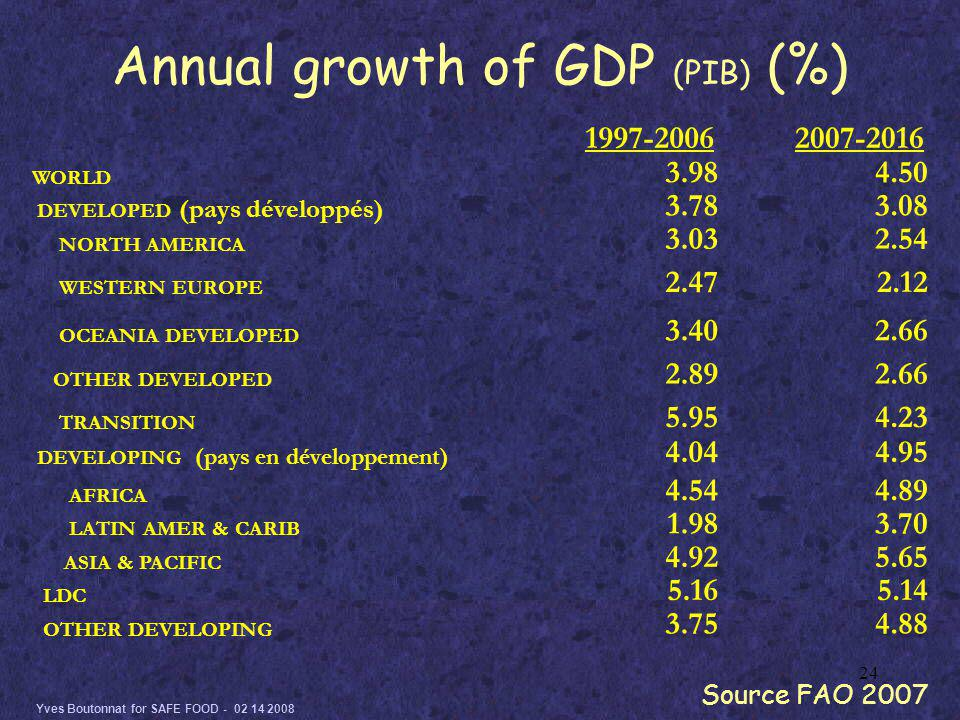 Yves Boutonnat for SAFE FOOD - 02 14 2008 24 Annual growth of GDP (PIB) (%) 1997-20062007-2016 WORLD 3.984.50 DEVELOPED (pays développés) 3.783.08 NORTH AMERICA 3.032.54 WESTERN EUROPE 2.472.12 OCEANIA DEVELOPED 3.402.66 OTHER DEVELOPED 2.892.66 TRANSITION 5.954.23 DEVELOPING (pays en développement) 4.044.95 AFRICA 4.544.89 LATIN AMER & CARIB 1.983.70 ASIA & PACIFIC 4.925.65 LDC 5.165.14 OTHER DEVELOPING 3.754.88 Source FAO 2007