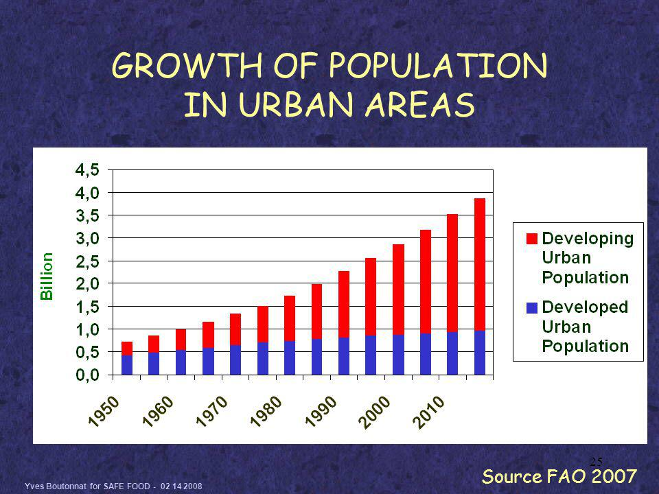 Yves Boutonnat for SAFE FOOD - 02 14 2008 25 GROWTH OF POPULATION IN URBAN AREAS Source FAO 2007