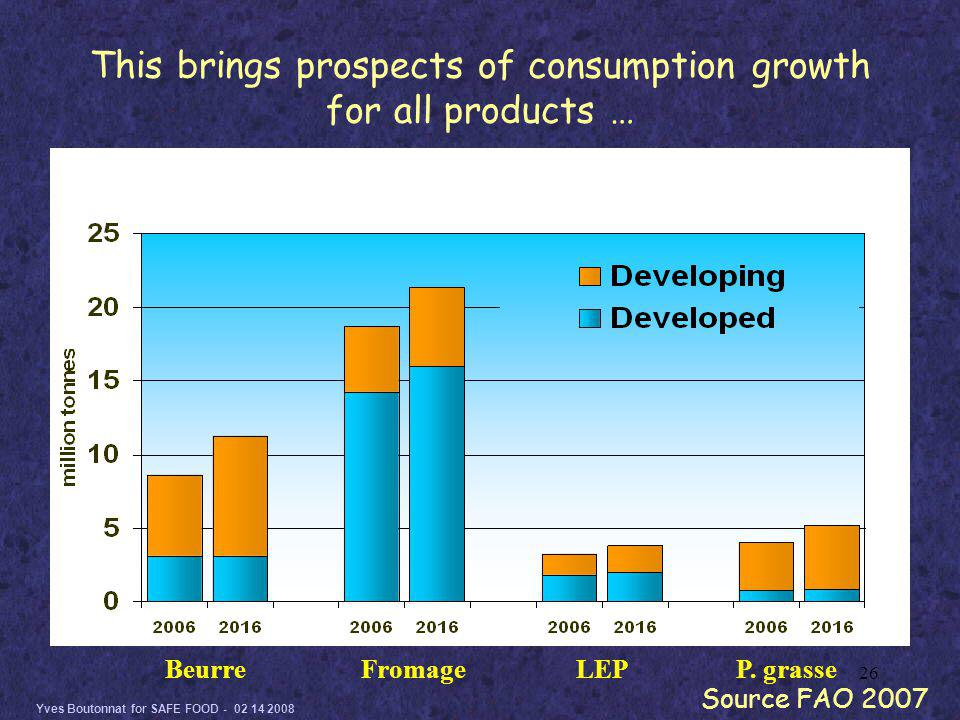 Yves Boutonnat for SAFE FOOD - 02 14 2008 26 This brings prospects of consumption growth for all products … Source FAO 2007 BeurreFromageLEPP.
