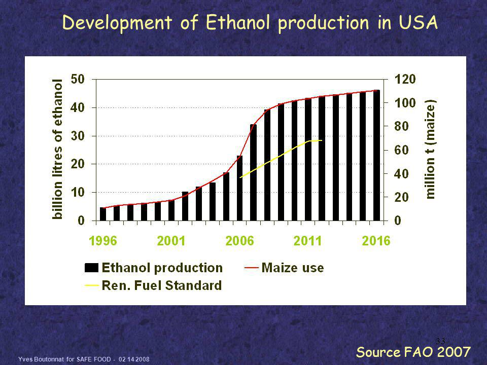 Yves Boutonnat for SAFE FOOD - 02 14 2008 33 Development of Ethanol production in USA Source FAO 2007