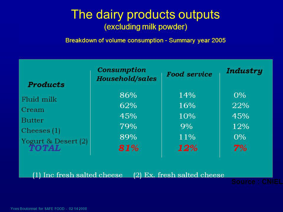 Yves Boutonnat for SAFE FOOD - 02 14 2008 The dairy products outputs (excluding milk powder) Breakdown of volume consumption - Summary year 2005 Products Consumption Household/sales Food service Industry Fluid milk 86%14%0% Cream 62%16%22% Butter 45%10%45% Cheeses (1) 79%9%12% Yogurt & Desert (2) 89%11%0% TOTAL81%12%7% (1) Inc fresh salted cheese (2) Ex.