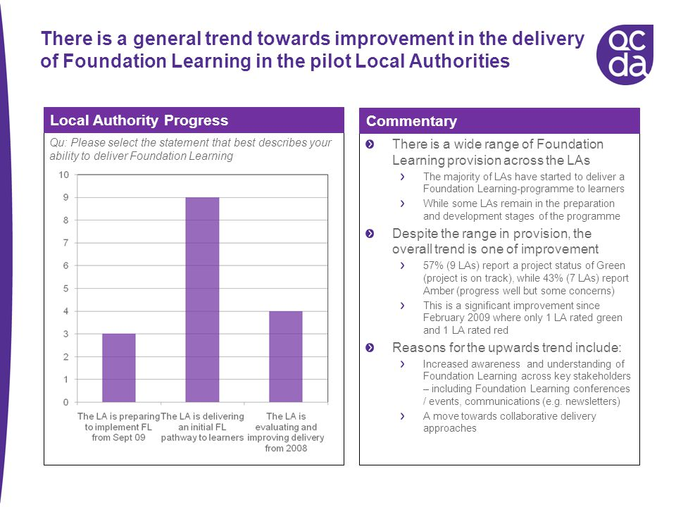 There is a general trend towards improvement in the delivery of Foundation Learning in the pilot Local Authorities There is a wide range of Foundation Learning provision across the LAs The majority of LAs have started to deliver a Foundation Learning-programme to learners While some LAs remain in the preparation and development stages of the programme Despite the range in provision, the overall trend is one of improvement 57% (9 LAs) report a project status of Green (project is on track), while 43% (7 LAs) report Amber (progress well but some concerns) This is a significant improvement since February 2009 where only 1 LA rated green and 1 LA rated red Reasons for the upwards trend include: Increased awareness and understanding of Foundation Learning across key stakeholders – including Foundation Learning conferences / events, communications (e.g.