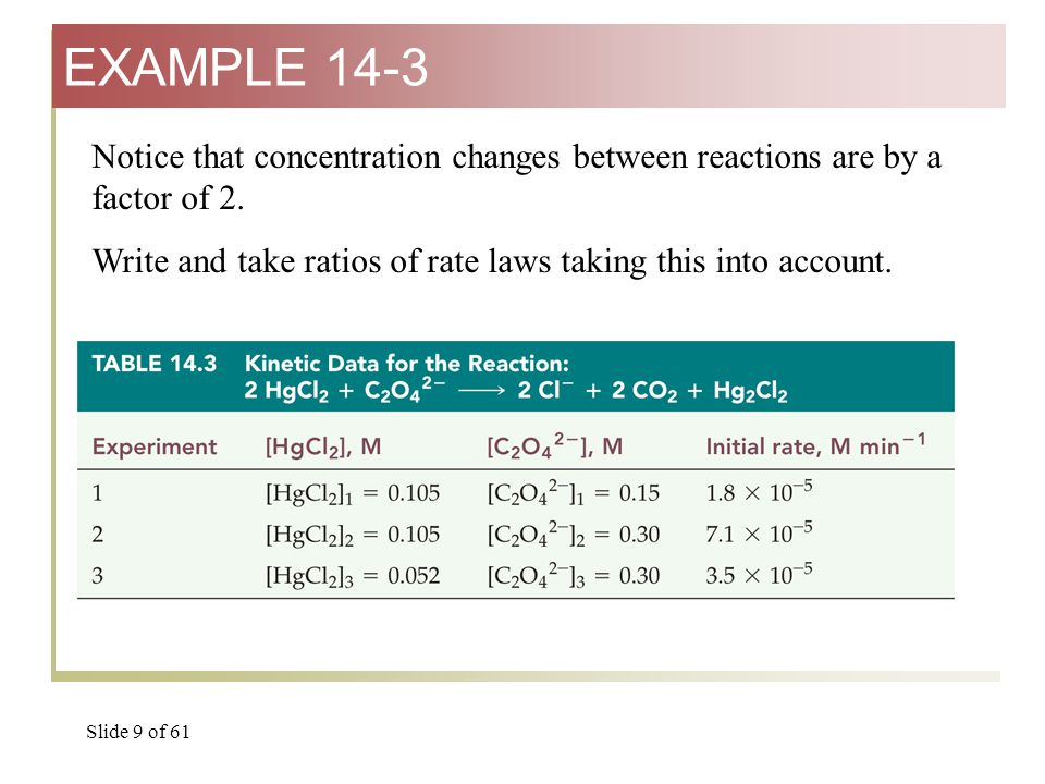 Slide 10 of 61 R 2 = k  [HgCl 2 ] 2 m  [C 2 O 4 2- ] 2 n R 3 = k  [HgCl 2 ] 3 m  [C 2 O 4 2- ] 3 n R2R2 R3R3 k  (2[HgCl 2 ] 3 ) m  [C 2 O 4 2- ] 3 n k  [HgCl 2 ] 3 m  [C 2 O 4 2- ] 3 n = 2 m = 2.0 therefore m = 1.0 R2R2 R3R3 k  2 m  [HgCl 2 ] 3 m  [C 2 O 4 2- ] 3 n k  [HgCl 2 ] 3 m  [C 2 O 4 2- ] 3 n == 2.0= 2mR32mR3 R3R3 = k  (2[HgCl 2 ] 3 ) m  [C 2 O 4 2- ] 3 n EXAMPLE 14-3