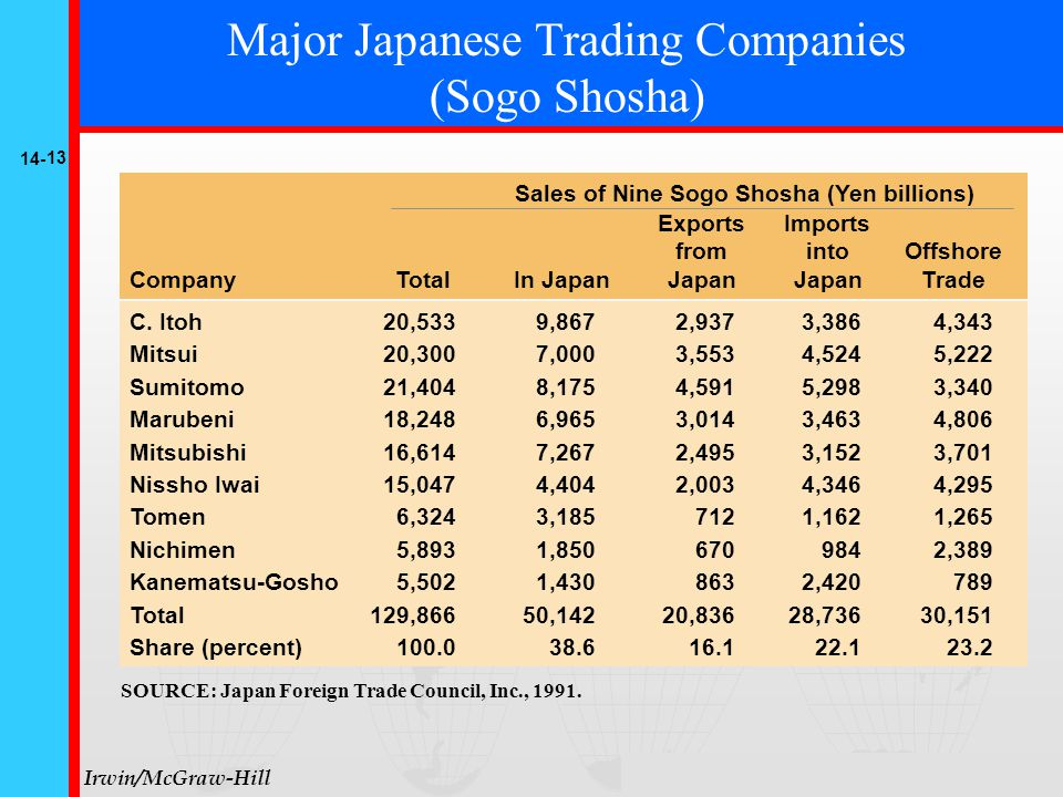 14- 13 © The McGraw-Hill Companies, Inc., 1999 Irwin/McGraw-Hill Major Japanese Trading Companies (Sogo Shosha) C.