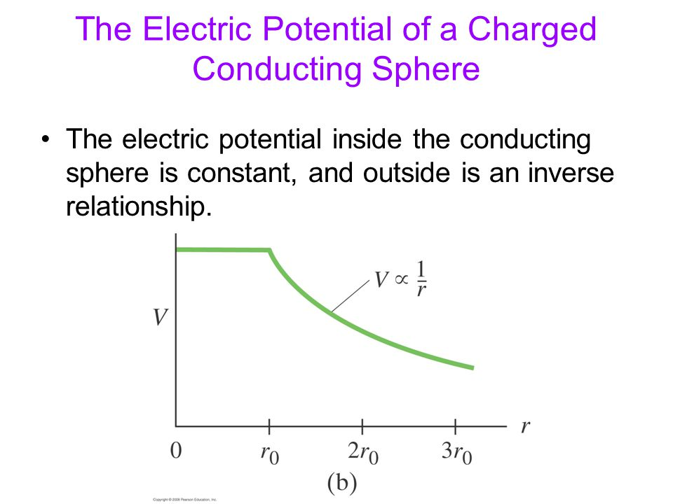 The Electric Potential of a Charged Conducting Sphere The electric potential inside the conducting sphere is constant, and outside is an inverse relat