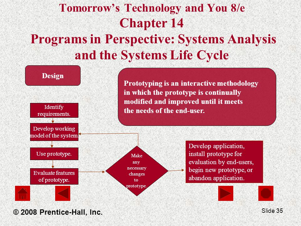 Slide 35 Tomorrow's Technology and You 8/e Chapter 14 Programs in Perspective: Systems Analysis and the Systems Life Cycle © 2008 Prentice-Hall, Inc.