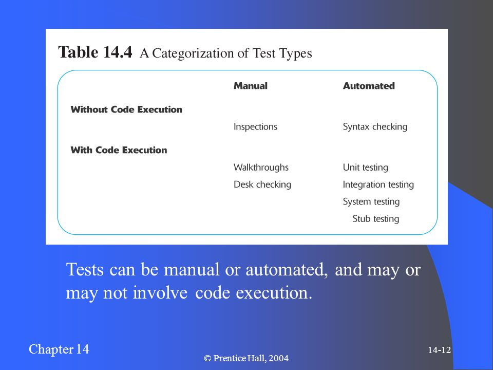 Chapter 14 14-12 © Prentice Hall, 2004 Tests can be manual or automated, and may or may not involve code execution.