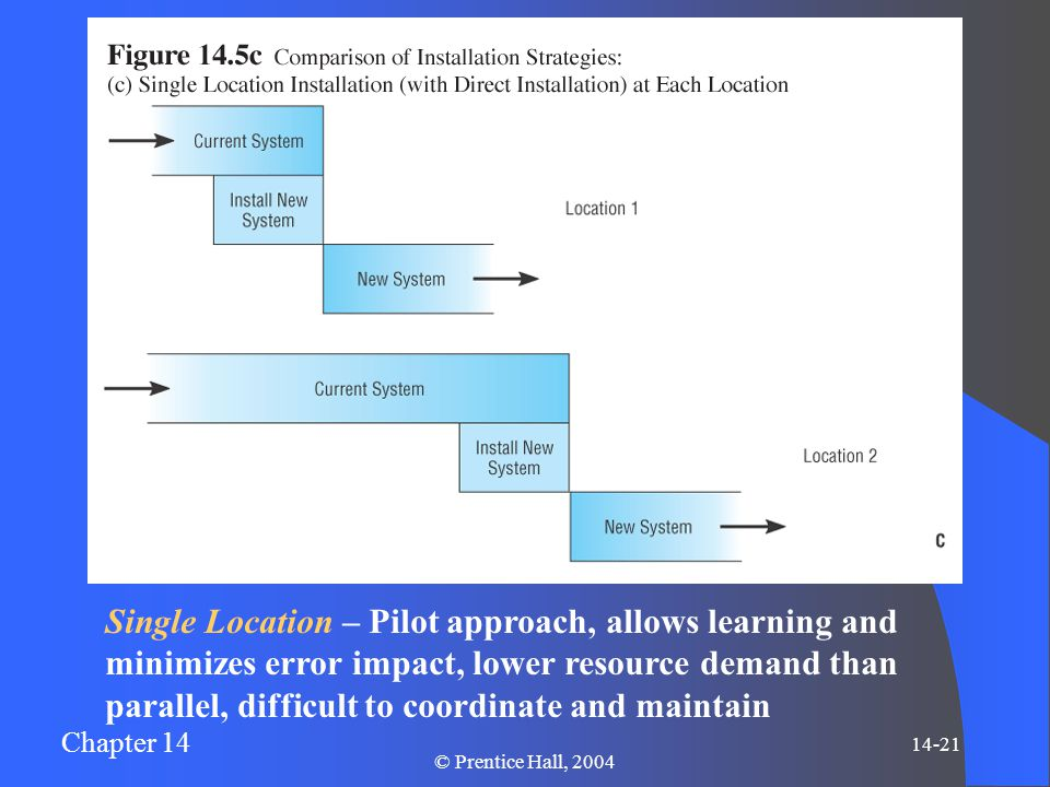 Chapter 14 14-21 © Prentice Hall, 2004 Single Location – Pilot approach, allows learning and minimizes error impact, lower resource demand than parall