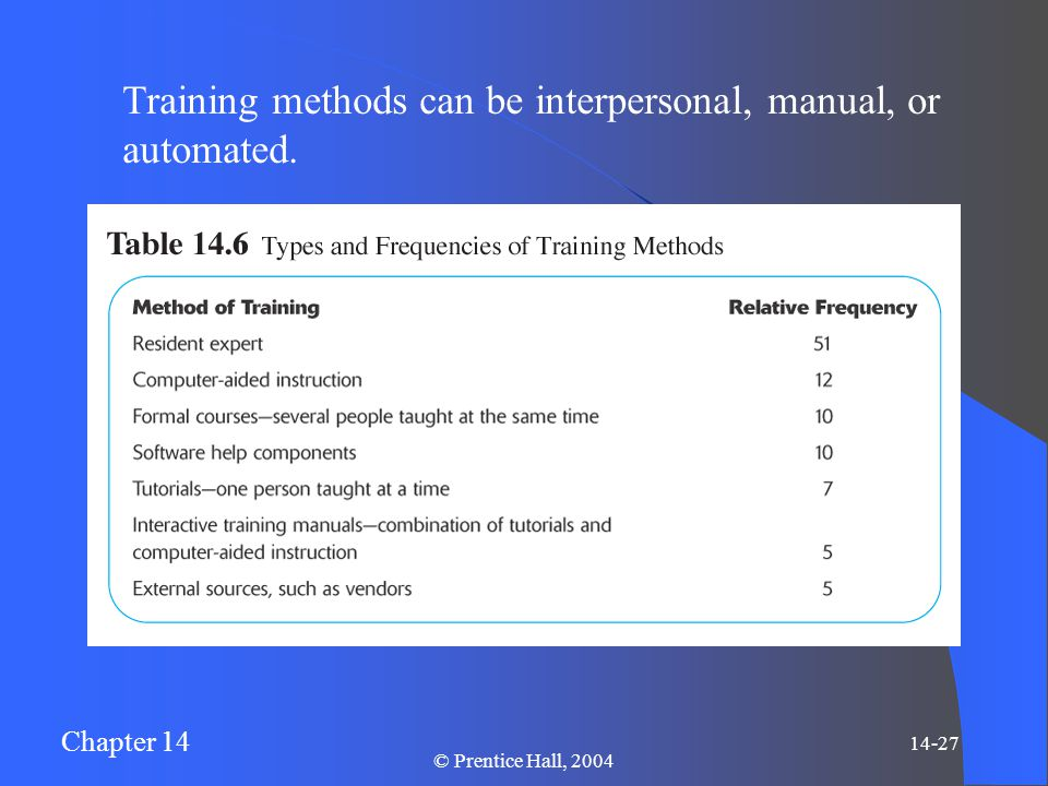 Chapter 14 14-27 © Prentice Hall, 2004 Training methods can be interpersonal, manual, or automated.