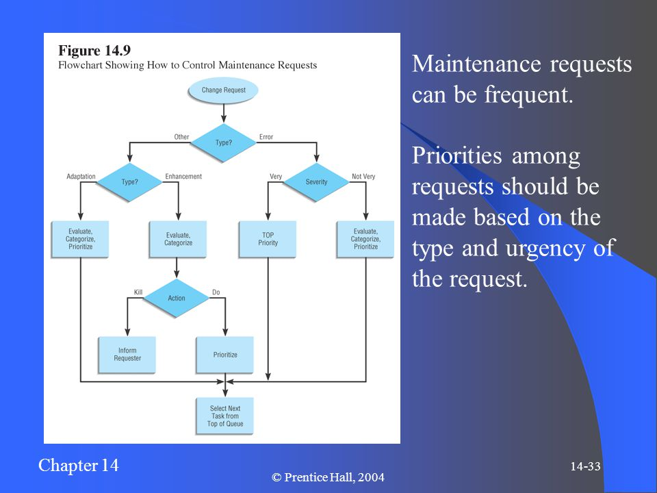 Chapter 14 14-33 © Prentice Hall, 2004 Maintenance requests can be frequent. Priorities among requests should be made based on the type and urgency of