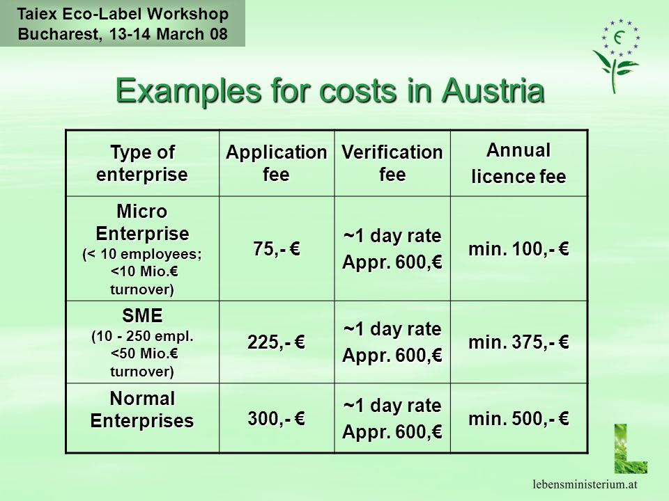 Taiex Eco-Label Workshop Bucharest, 13-14 March 08 Examples for costs in Austria Type of enterprise Application fee Verification fee Annual licence fee Micro Enterprise (< 10 employees; <10 Mio.€ turnover) 75,- € ~1 day rate Appr.