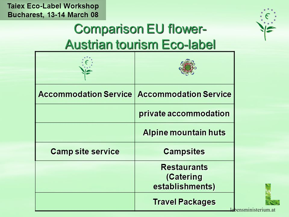 Taiex Eco-Label Workshop Bucharest, 13-14 March 08 Comparison EU flower- Austrian tourism Eco-label Accommodation Service private accommodation Alpine mountain huts Camp site service Campsites Restaurants (Catering establishments) Travel Packages