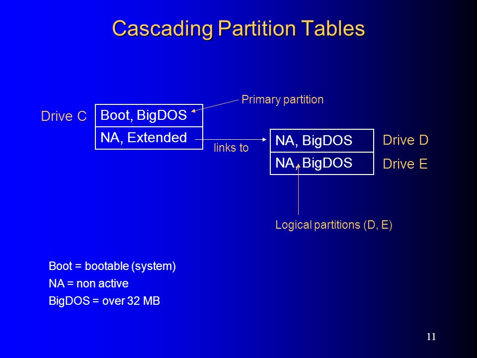 11 Cascading Partition Tables Boot, BigDOS NA, Extended NA, BigDOS Drive D Drive E Primary partition links to Boot = bootable (system) NA = non active BigDOS = over 32 MB Logical partitions (D, E) Drive C