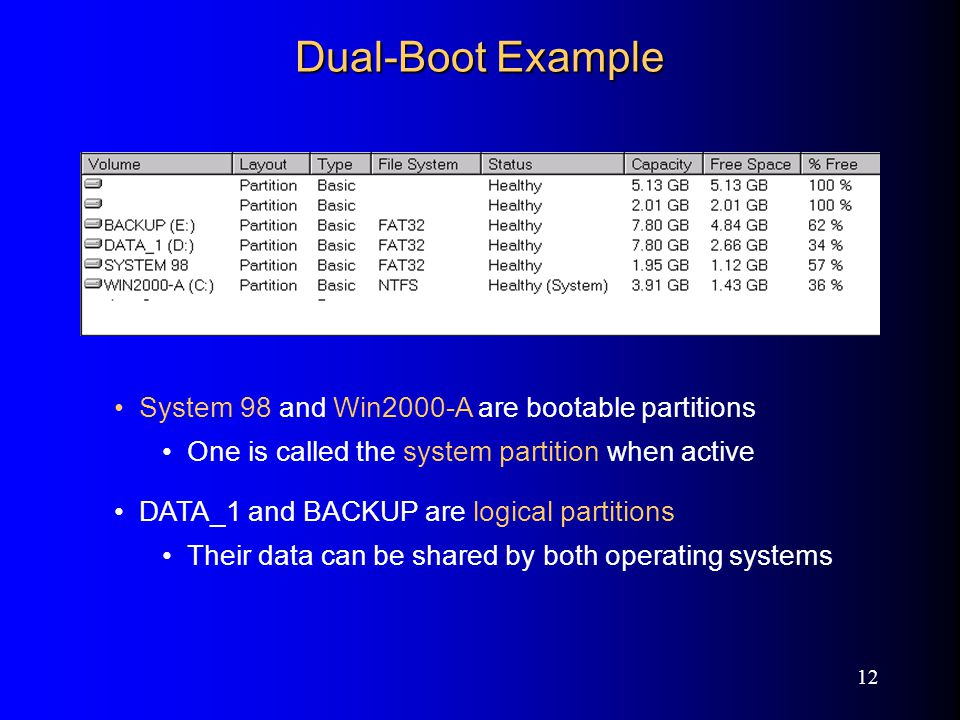 12 Dual-Boot Example System 98 and Win2000-A are bootable partitions One is called the system partition when active DATA_1 and BACKUP are logical partitions Their data can be shared by both operating systems