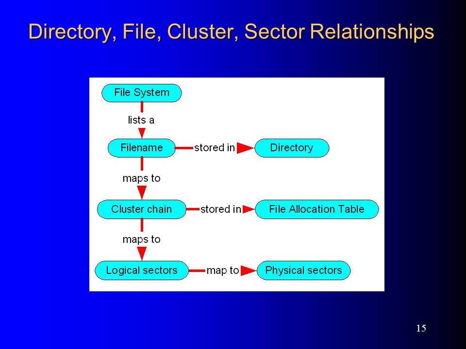 15 Directory, File, Cluster, Sector Relationships