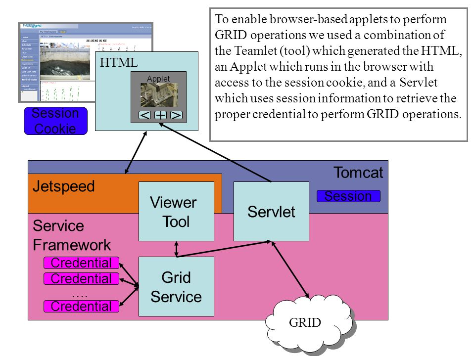 CHEF Design Pattern Tomcat Jetspeed Service Framework Viewer Tool Grid Service Servlet Credential ….
