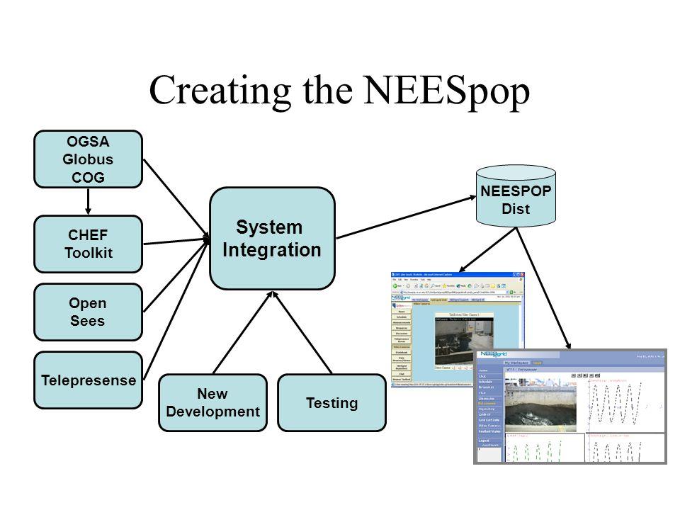 Creating the NEESpop System Integration OGSA Globus COG CHEF Toolkit Open Sees Telepresense New Development Testing NEESPOP Dist