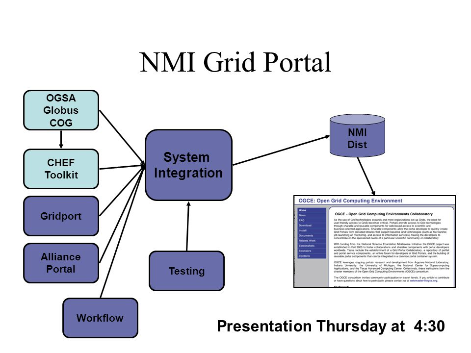 NMI Grid Portal System Integration OGSA Globus COG CHEF Toolkit Gridport Alliance Portal Workflow Testing NMI Dist Presentation Thursday at 4:30