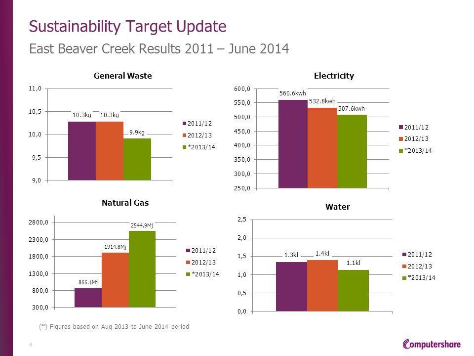 Sustainability Target Update East Beaver Creek Results 2011 – June 2014 4 (*) Figures based on Aug 2013 to June 2014 period