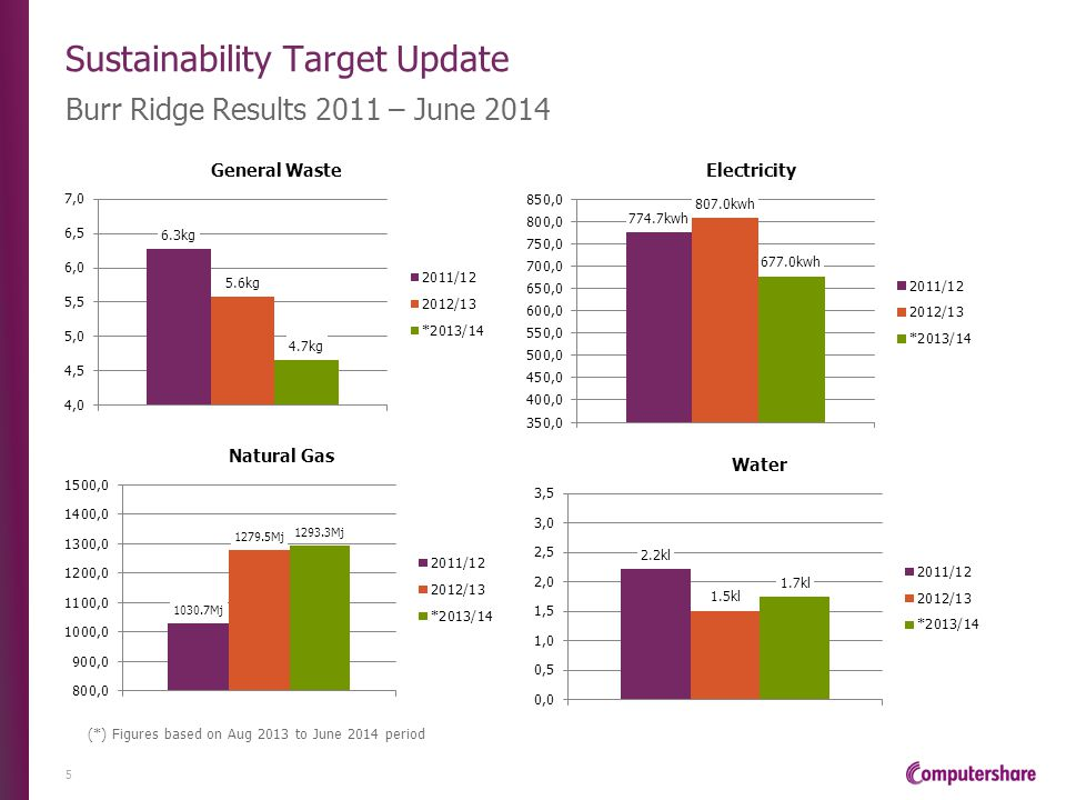 Sustainability Target Update Burr Ridge Results 2011 – June 2014 5 (*) Figures based on Aug 2013 to June 2014 period