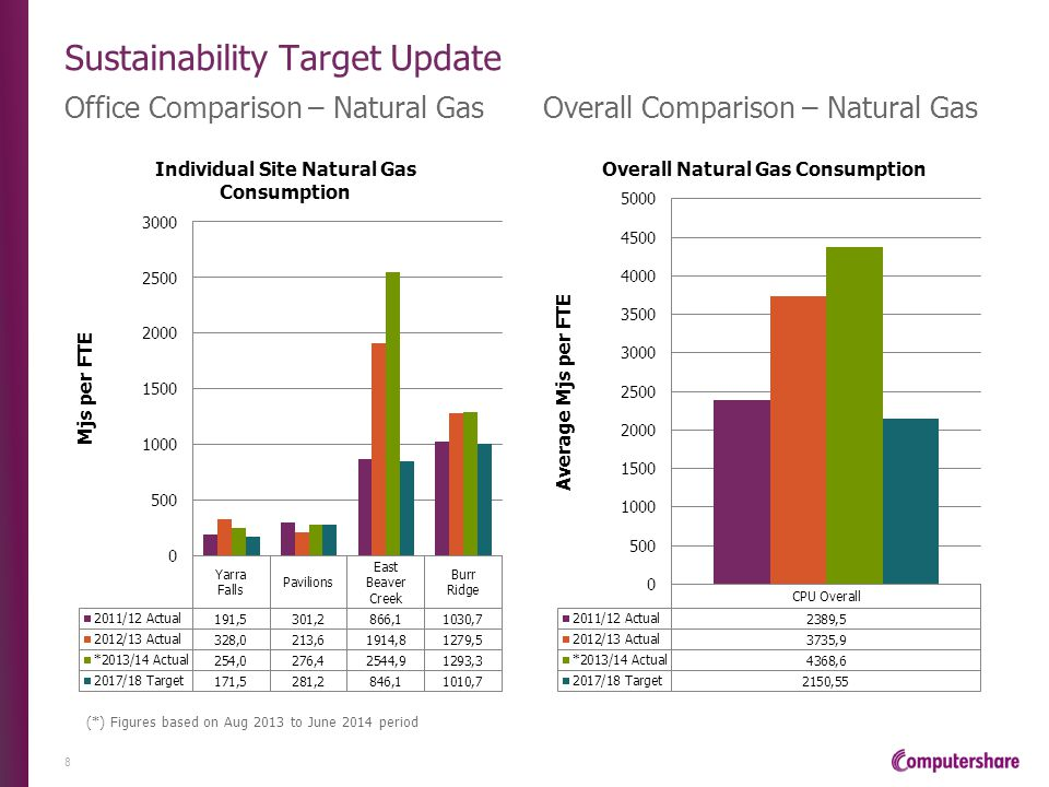 Sustainability Target Update Office Comparison – Natural Gas 8 (*) Figures based on Aug 2013 to June 2014 period Overall Comparison – Natural Gas