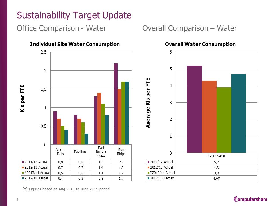 Sustainability Target Update 2018 Sustainability Targets 10 Performance MeasureBaseline YearBaseline Value (per month) 2018 Target General Waste – kg per FTE2011-2012Yarra Falls = 6.9kg Pavilions = 7.8kg East Beaver Creek = 10.3kg Burr Ridge = 6.3kg Yarra Falls = 6kg Pavilions = 7kg East Beaver Creek = 9kg Burr Ridge = 5kg 1Kg reduction per FTE, per location or 10% overall Electricity Usage – kWh per FTE2011-2012Yarra Falls = 334.9kWh Pavilions = 405.3kWh East Beaver Creek = 560.6kWh Burr Ridge = 774.7kWh Yarra Falls = 284.9kWh Pavilions = 355.3kWh East Beaver Creek = 510.6kWh Burr Ridge = 724.7kWh 50kWh reduction per FTE, per location or 10% overall Gas Usage – Mj per FTE2011-2012Yarra Falls = 191.5Mj Pavilions = 301.2Mj East Beaver Creek = 866.1Mj Burr Ridge = 1,030.7Mj Yarra Falls = 171.5Mj Pavilions = 281.2Mj East Beaver Creek = 846.1Mj Burr Ridge = 1,010.7Mj 20Mj reduction per FTE, per location or 10% overall Water Usage – Kl per FTE2011-2012Yarra Falls = 0.9kl Pavilions = 0.8kl East Beaver Creek = 1.3kl Burr Ridge = 2.2kl Yarra Falls = 0.4kl Pavilions = 0.3kl East Beaver Creek = 0.8kl Burr Ridge = 1.7kl 0.5kl reduction per FTE, per location or 10% overall